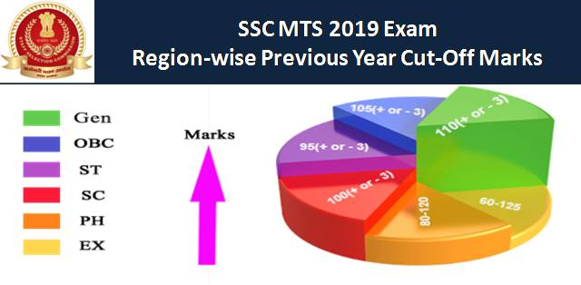 SSC MTS Cutoff 2019