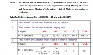 UPSC EPFO Enforcement Officer Previous Year Cut-Off PDF