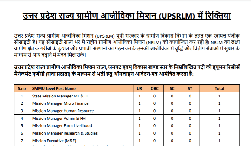 UPSRLM Recruitment 2020: Apply Online For 1954 Posts