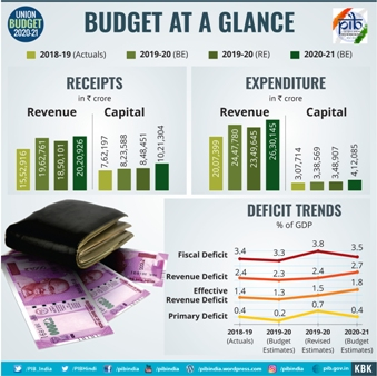 budget at a glance 2020