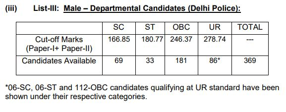 SSC CPO Cut-Off Marks 2018-19