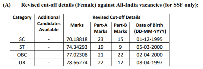 SSC GD Constable Revised Cut-Off Marks 2019-20 For Female Candidates