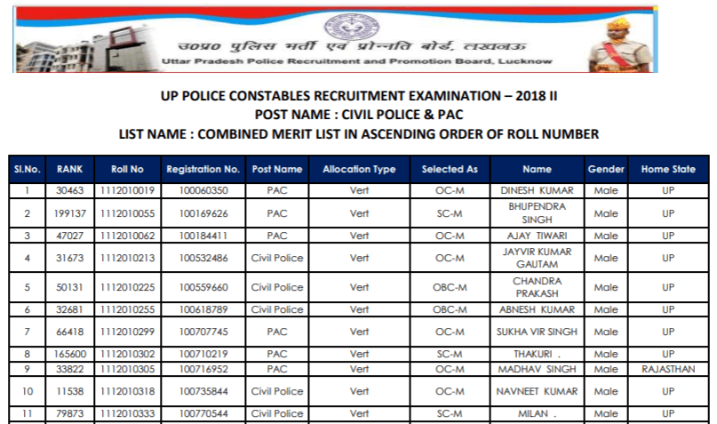 UP Police Constable Final Merit List 2020