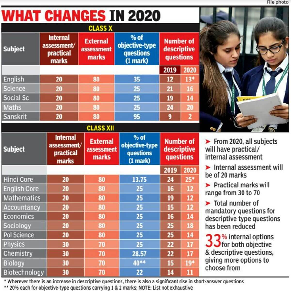 CBSE New Exam Pattern 20% Objective Type Questions From Next Year