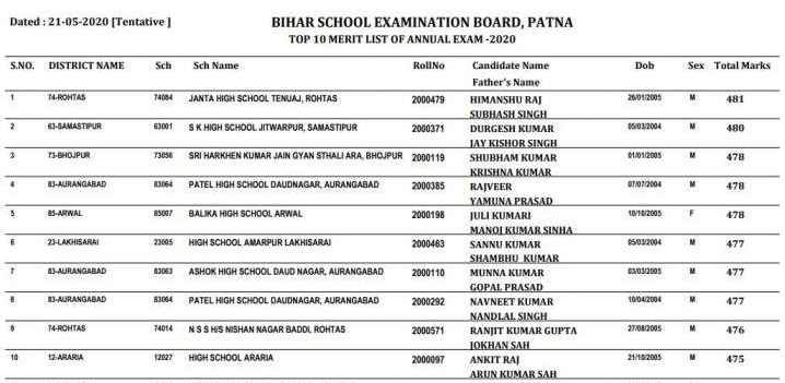 Bihar Board 10th Result 2021 Topper List Check Complete List & Marks