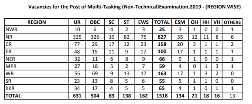 SSC MTS Tentative Vacancies 2019 (Region Wise For 18 to 27 Years)