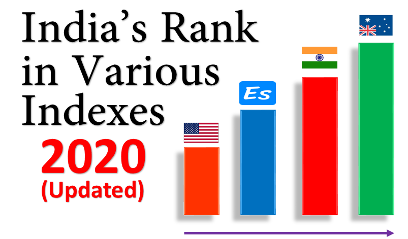 India's Rank In Different Indexes 2020 PDF Download