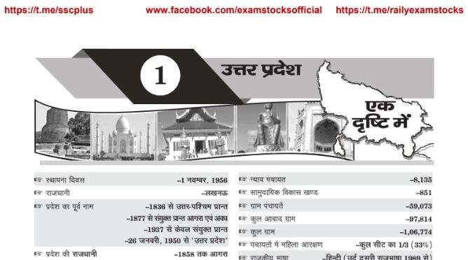 Uttar Pradesh General Knowledge PDF Download