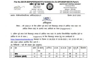 South East Central Railway Recruitment 2020 Apply Online