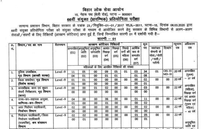 66th BPSC Recruitment Notification 2020 Released Apply Online