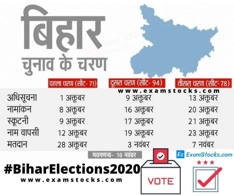 Bihar Assembly Election 2020 Dates