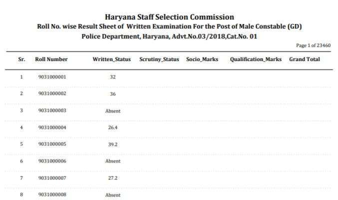 HSSC Constable Exam Result 2020 Released Download PDF Here