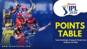 IPL 2020 Points Table Team Rankings Orange & Purple Cap List