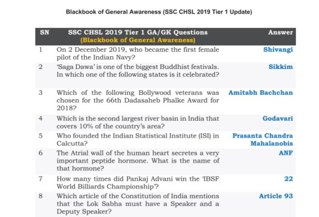 900+ SSC CHSL General Awareness PDF Asked In 2019 Exams