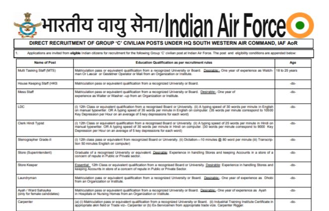 Indian Air Force Group C Recruitment 2021 Apply For 255 Posts