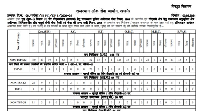 Rajasthan Police SI Vacancy 2021 Apply Online For 859 Vacancies