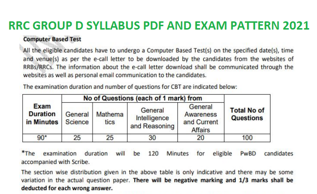 RRC Group D Syllabus PDF & Exam Pattern 2021
