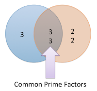 Factorization or prime numbers method of finding HCF